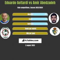 Eduardo Gottardi vs Amir Abedzadeh h2h player stats
