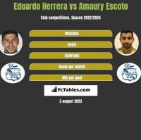 Eduardo Herrera vs Amaury Escoto h2h player stats
