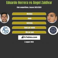 Eduardo Herrera vs Angel Zaldivar h2h player stats