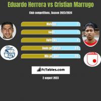 Eduardo Herrera vs Cristian Marrugo h2h player stats