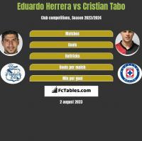 Eduardo Herrera vs Cristian Tabo h2h player stats