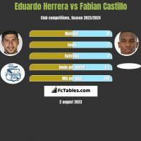 Eduardo Herrera vs Fabian Castillo h2h player stats