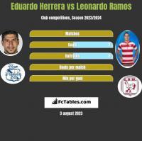Eduardo Herrera vs Leonardo Ramos h2h player stats