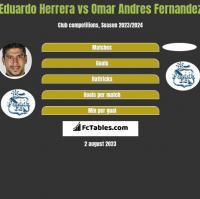 Eduardo Herrera vs Omar Andres Fernandez h2h player stats