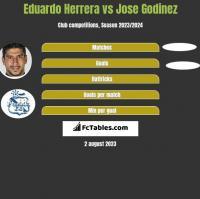 Eduardo Herrera vs Jose Godinez h2h player stats
