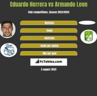Eduardo Herrera vs Armando Leon h2h player stats