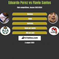 Eduardo Perez vs Flavio Santos h2h player stats