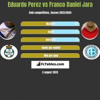 Eduardo Perez vs Franco Daniel Jara h2h player stats