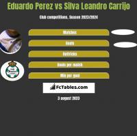 Eduardo Perez vs Silva Leandro Carrijo h2h player stats