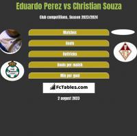 Eduardo Perez vs Christian Souza h2h player stats
