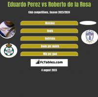 Eduardo Perez vs Roberto de la Rosa h2h player stats