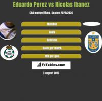 Eduardo Perez vs Nicolas Ibanez h2h player stats