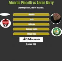 Eduardo Pincelli vs Aaron Barry h2h player stats