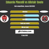 Eduardo Pincelli vs Alistair Coote h2h player stats