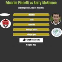 Eduardo Pincelli vs Barry McNamee h2h player stats