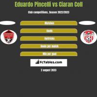 Eduardo Pincelli vs Ciaran Coll h2h player stats