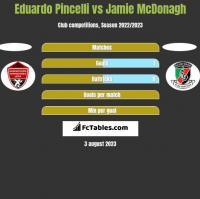 Eduardo Pincelli vs Jamie McDonagh h2h player stats