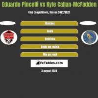 Eduardo Pincelli vs Kyle Callan-McFadden h2h player stats