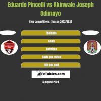 Eduardo Pincelli vs Akinwale Joseph Odimayo h2h player stats
