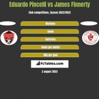 Eduardo Pincelli vs James Finnerty h2h player stats