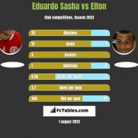 Eduardo Sasha vs Elton h2h player stats