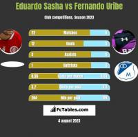 Eduardo Sasha vs Fernando Uribe h2h player stats