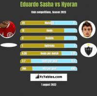 Eduardo Sasha vs Hyoran h2h player stats