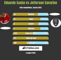 Eduardo Sasha vs Jefferson Savarino h2h player stats