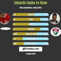 Eduardo Sasha vs Keno h2h player stats
