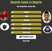 Eduardo Sasha vs Rogerio h2h player stats