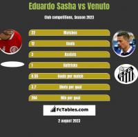 Eduardo Sasha vs Venuto h2h player stats