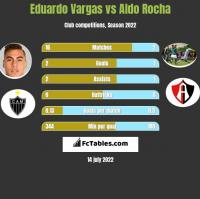 Eduardo Vargas vs Aldo Rocha h2h player stats