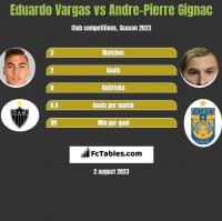 Eduardo Vargas vs Andre-Pierre Gignac h2h player stats