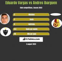 Eduardo Vargas vs Andres Ibarguen h2h player stats