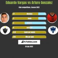 Eduardo Vargas vs Arturo Gonzalez h2h player stats