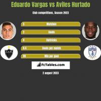 Eduardo Vargas vs Aviles Hurtado h2h player stats