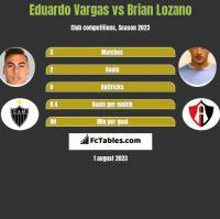 Eduardo Vargas vs Brian Lozano h2h player stats