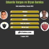 Eduardo Vargas vs Bryan Garnica h2h player stats