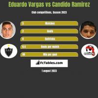 Eduardo Vargas vs Candido Ramirez h2h player stats
