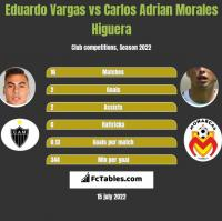 Eduardo Vargas vs Carlos Adrian Morales Higuera h2h player stats