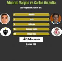 Eduardo Vargas vs Carlos Orrantia h2h player stats