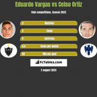 Eduardo Vargas vs Celso Ortiz h2h player stats
