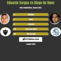 Eduardo Vargas vs Diego De Buen h2h player stats