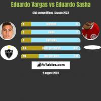 Eduardo Vargas vs Eduardo Sasha h2h player stats