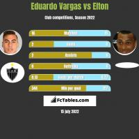 Eduardo Vargas vs Elton h2h player stats