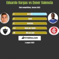 Eduardo Vargas vs Enner Valencia h2h player stats