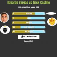 Eduardo Vargas vs Erick Castillo h2h player stats