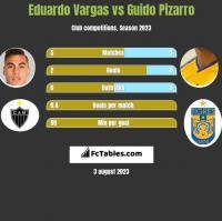 Eduardo Vargas vs Guido Pizarro h2h player stats