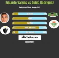 Eduardo Vargas vs Guido Rodriguez h2h player stats