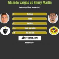 Eduardo Vargas vs Henry Martin h2h player stats